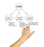 Customer relationship management Stock Photo