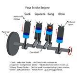 Diagram cztery uderzeń silnik Fotografia Royalty Free