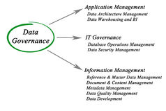Diagram of Data Governance. Important applications of Data Governance Royalty Free Stock Photo
