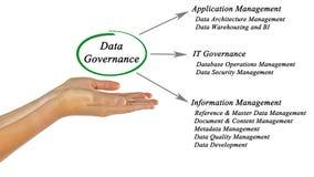 Diagram of Data Governance. Presenting diagram of Data Governance Royalty Free Stock Photo