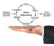 Diagram of Data Migration Stock Image
