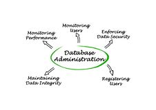 Diagram of Database Administration Stock Photos