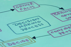 Diagram of decision making process. Partial view of diagram depicting steps of decision making process on light green background Stock Images