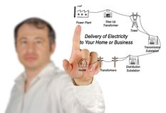 Diagram of Delivery of Electricity Stock Photos