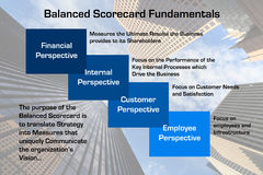Balanced Scorecard Fundamentals Diagram. Diagram depicting the fundamentals of the Balanced Scorecard process with downtown skyscraper business image in Stock Photos