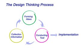 Design Thinking Process. Diagram of Design Thinking Process Stock Photos