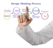 Design thinking process. Diagram of design thinking process Royalty Free Stock Photos