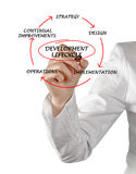 Diagram of development lifecycle Royalty Free Stock Photos