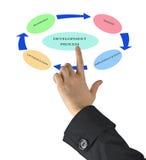 Diagram of development process Royalty Free Stock Photo