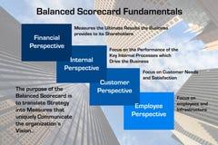 Het evenwichtige Diagram van Grondbeginselen Scorecard Stock Foto's