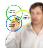 Diagram EBM Obraz Stock