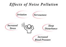 Effects of Noise Pollution Royalty Free Stock Image