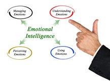 Diagram Emocjonalna inteligencja fotografia royalty free