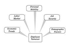 Diagram of Employee Turnover. Important causes of Employee Turnover Royalty Free Stock Image