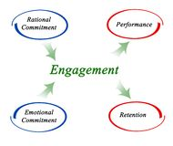 Diagram of Engagement. Employee engagement: sources and benefits Stock Photo