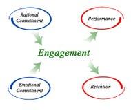 Diagram of Engagement Stock Photo