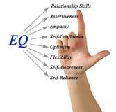 Diagram EQ Fotografia Stock