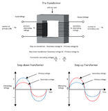 Diagram för att visa hur en elektrisk transformator ändrar spänning och stock illustrationer