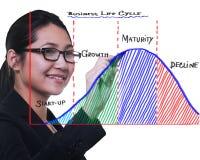 Diagram för cirkulering för livstid för affär för affärskvinnateckning arkivbild