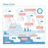 Diagram för illustration för vattencirkuleringsvektor Intrig för Geo vetenskapsekosystem stock illustrationer