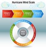 Diagram för kategori för orkanvindskala vektor illustrationer