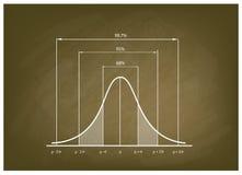 Diagram för normal fördelning eller Gaussian Klocka kurva på den svart tavlan royaltyfri illustrationer