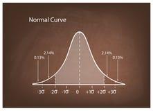 Diagram för normal fördelning eller Klocka kurva på den bruna svart tavlan stock illustrationer