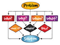 Diagram för problemlösningsflöde med grundläggande frågor Arkivfoto