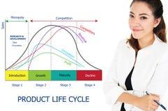Diagram för produktlivcirkulering av affärsidéen Arkivbild
