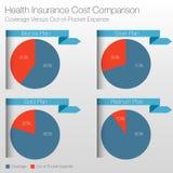 Diagram för sjukförsäkringkostnadsjämförelse Arkivfoto