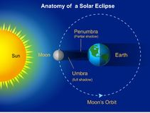 Diagram för sol- förmörkelse royaltyfri illustrationer