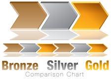 Diagram för sparre för jämförelse för bronssilver guld- Royaltyfria Foton