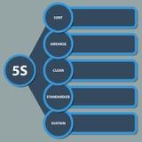 diagram för strategi 5S stock illustrationer
