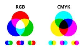 Diagram för vektor för RGB- och CMYK-färg blandande vektor illustrationer