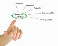 Diagram of financial accounting. Presenting Diagram of financial accounting Stock Images