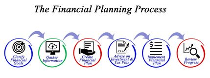 Financial Planning Process. Diagram of Financial Planning Process Royalty Free Stock Images