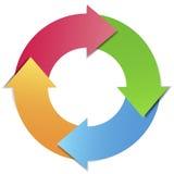 Diagram för ledning för affärsprojektcirkulering Arkivfoto