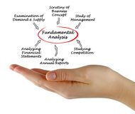 Diagram of Fundamental Analysis. Important components of Fundamental Analysis Stock Image
