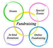 Diagram of Fundraising. Diagram of different Fundraising events Stock Photos