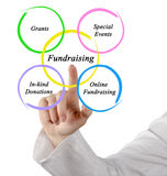 Diagram of Fundraising. Presenting different approaches to Fundraising Royalty Free Stock Images