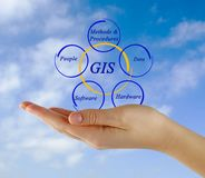 Diagram of GIS. Presenting important components of of GIS royalty free stock photos
