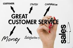 Diagram of Great Customer Service. Strategy to win customers loy. Alty royalty free stock photos