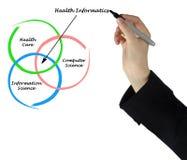 Diagram of health informatics. Presenting diagram of health informatics Stock Photography