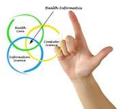 Diagram of health informatics Royalty Free Stock Photography
