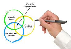 Diagram of health informatics. Presenting diagram of  health informatics Royalty Free Stock Photography