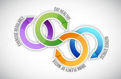 Diagram of healthy life cycle stock illustration