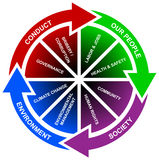 Diagram het bedrijfs van de Planning Stock Fotografie