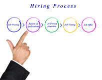 Diagram of Hiring Process. Presenting diagram of Hiring Process stock photo