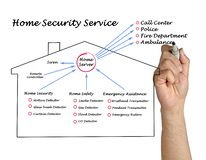 Diagram of Home Safety. Man presenting Home Security service Stock Photos