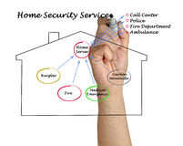 Diagram of Home Safety. Presenting Diagram of Home Safety Royalty Free Stock Images